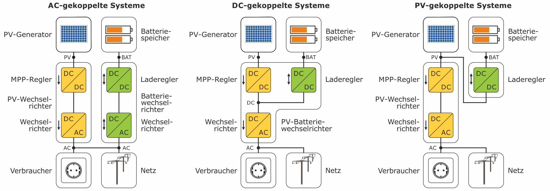 Systemtopologien